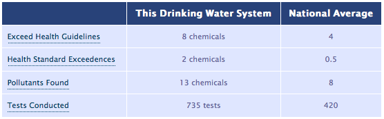 Local Drinking Water Contaminants